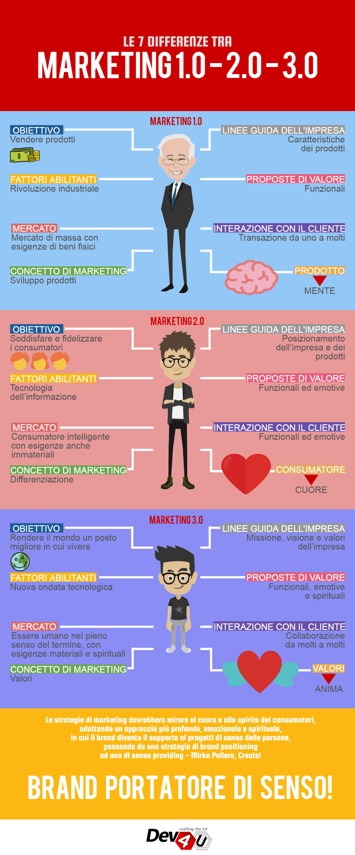 Le 7 differenze tra Marketing 1.0 - 2.0 - 3.0 [INFOGRAFICA]